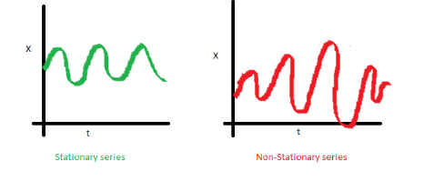 stationary and non stationary series with constant variance
