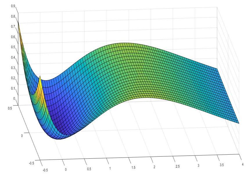 کاربرد انتگرال سطحی — به همراه مثال