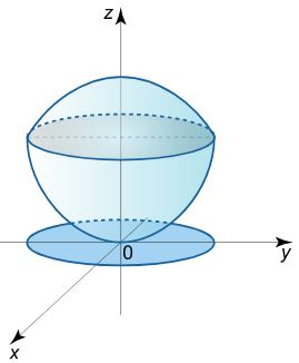 محاسبه حجم با انتگرال سه گانه