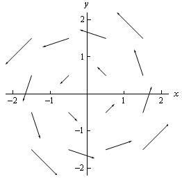 vector-field