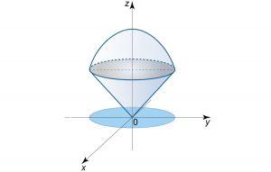 محاسبه حجم با انتگرال سه گانه — به زبان ساده (+ دانلود فیلم آموزش گام به گام)