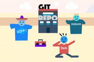 ۱۰ دستور گیت (Git) که باید آنها را بدانید — فهرست کاربردی