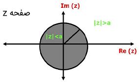 نمودار تبدیل z