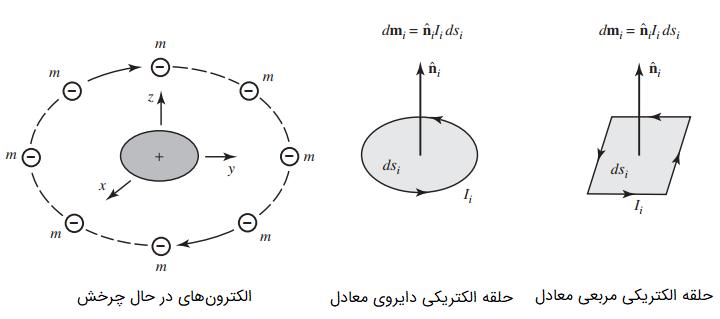 مدل اتمی و معادلهای آن