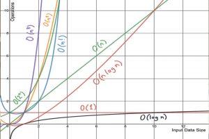 پیچیدگی زمانی الگوریتم های مرتب سازی با نماد O بزرگ — به زبان ساده