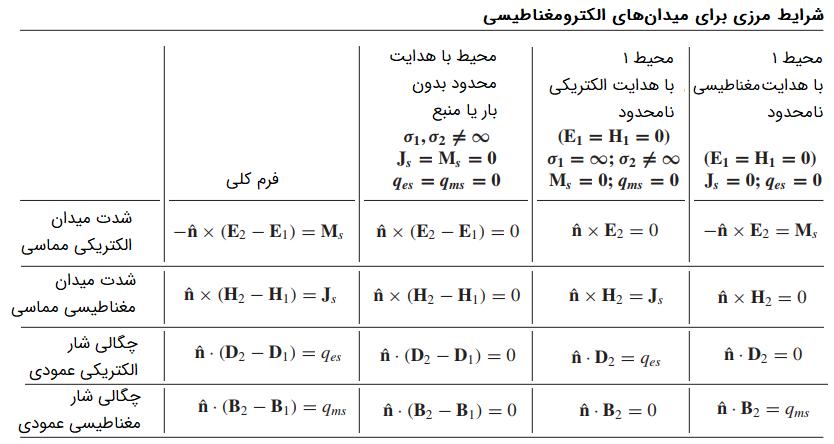شرایط مرزی الکترومغناطیسی برای میدانهای الکترومغناطیسی هارمونیک زمانی