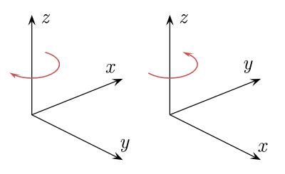 جهتگیری دست چپ در شکل سمت چپ و جهتگیری دست راست در شکل سمت راست