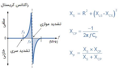راکتانس کریستال بر حسب فرکانس