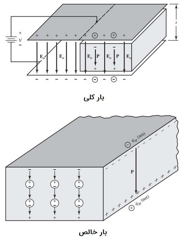 میدان الکتریکی اعمالی به تیغه دیالکتریک