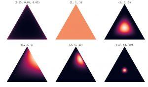 متغیر تصادفی و توزیع دریکله (Dirichlet Distribution) — به زبان ساده