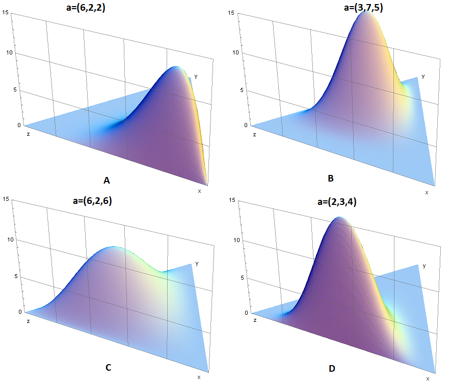 Dirichlet_distributions