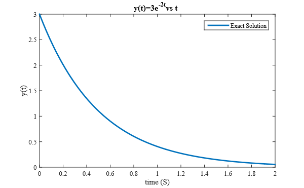 نمودار جواب معادله