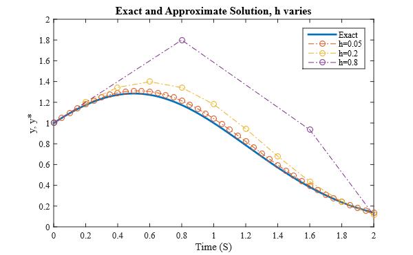 منحنی جواب تقریبی و دقیق