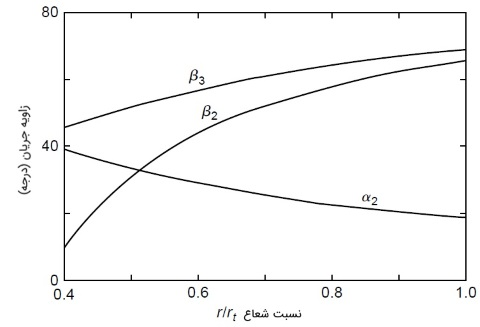 مثال حل شده توربین کاپلان