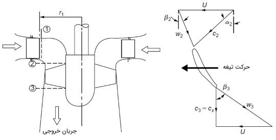 مثلث سرعت توربین کاپلان