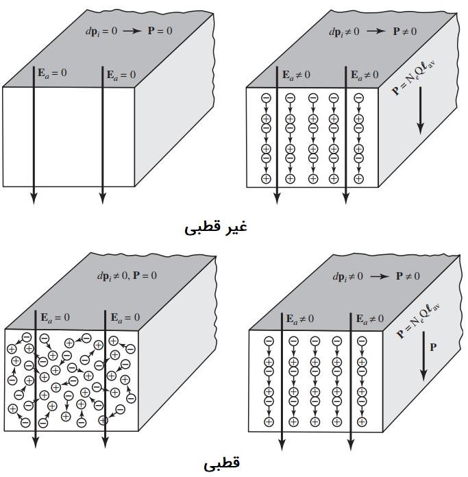 مدل ماکروسکوپی مواد