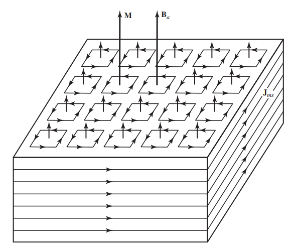 میدان مغناطیسی اعمالی به ماده مغناطیسی و آرایش مغناطش