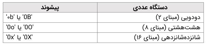 نوع داده عددی در پایتون