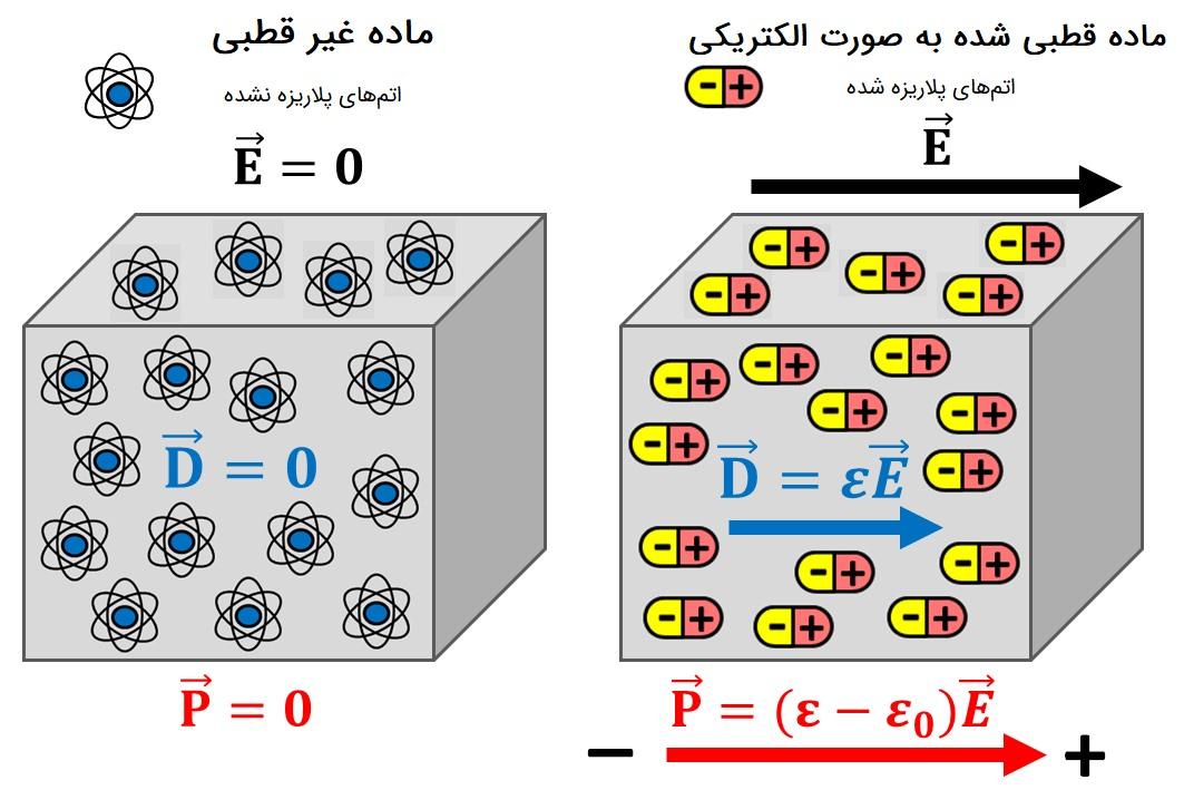 گذردهی الکتریکی — به زبان ساده