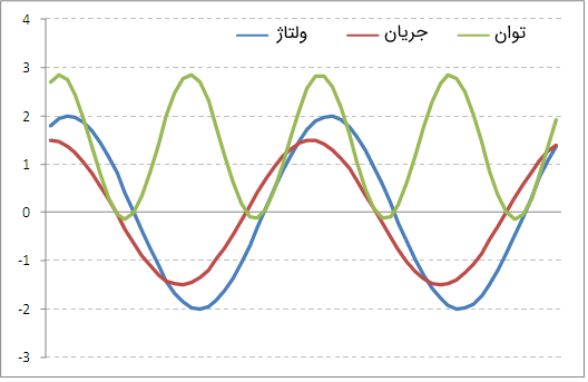 توان، ولتاژ و جریان