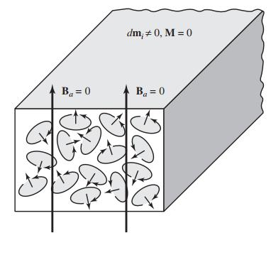 جهتگیری تصادفی دوقطبیهای مغناطیسی در غیاب میدان مغناطیسی خارجی