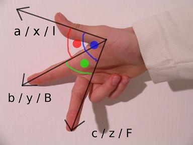 استفاده از دست راست برای تعیین جهت محورها