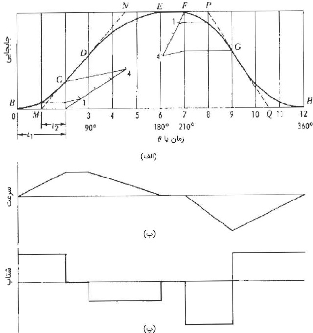 مثال حل شده بادامک