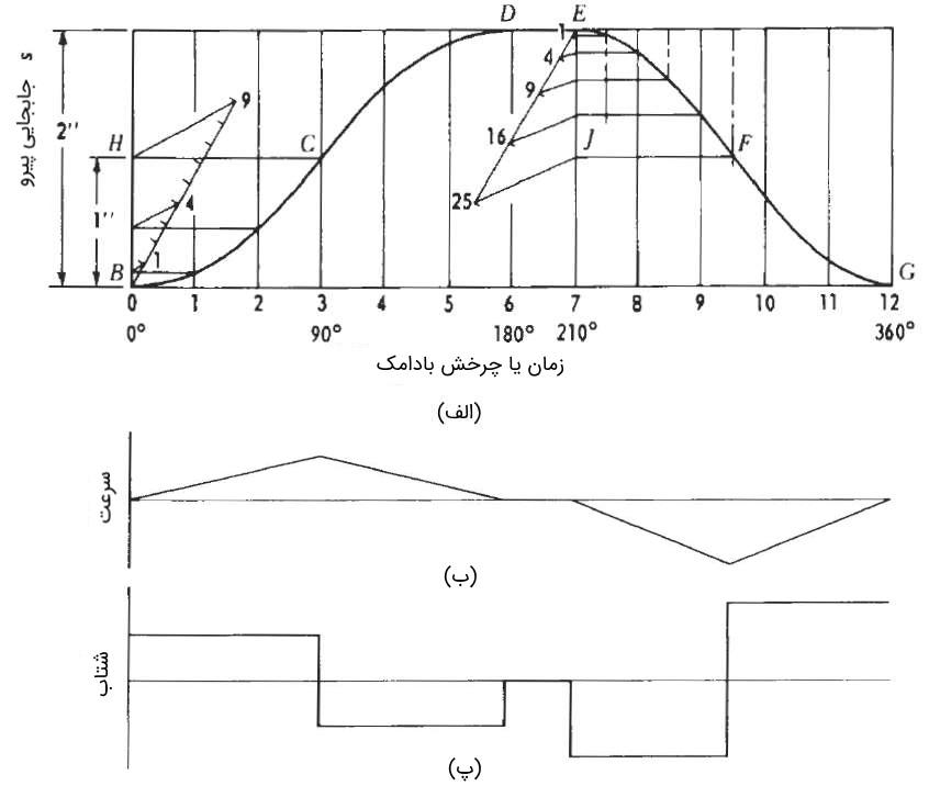 نمودار جابجایی بادامک