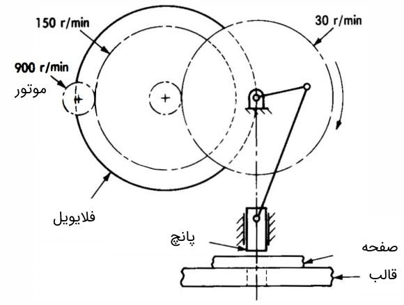 چرخ لنگر
