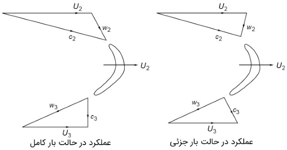 مثلث سرعت در توربین