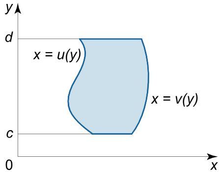 iterated-integral