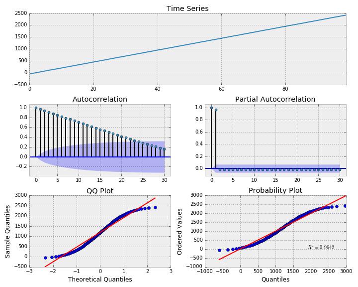 linear trend model