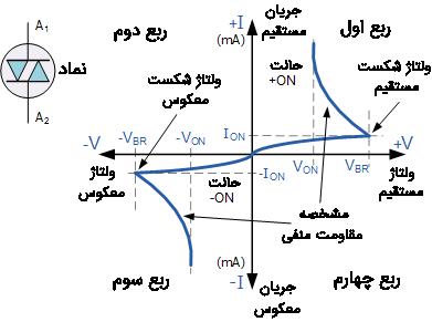 نماد و منحنی مشخص دیاک