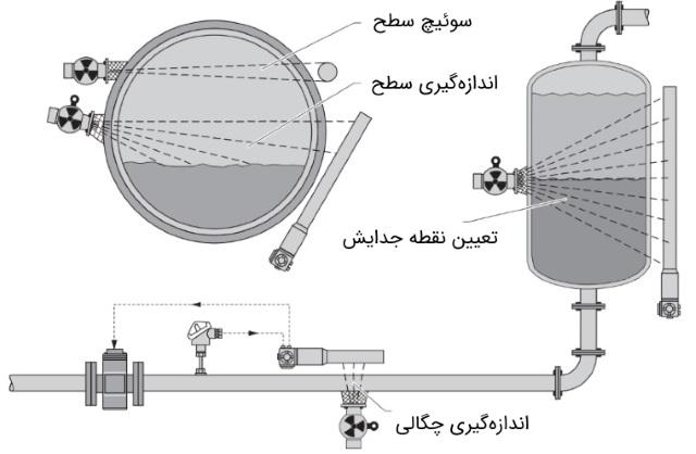 ترانسمیتر رادیواکتیو