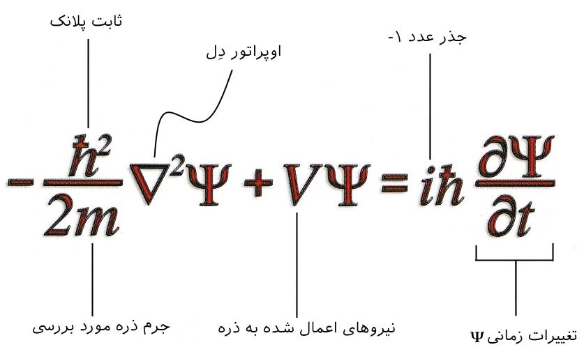 Schrodinger-equation
