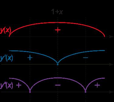 شکل ۳ (الف)