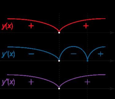 شکل ۵ (الف)