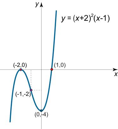 شکل 2 (ب)