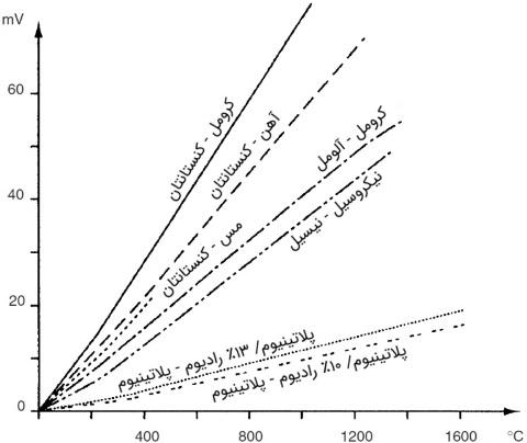 نمودار نیرومحرکه ترموکوپل