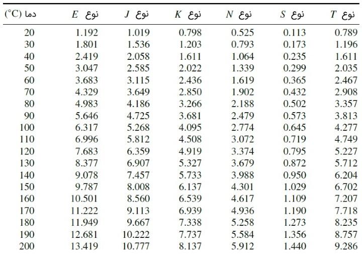 جدول ترموکوپل