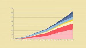 تحلیل سری زمانی با پایتون — مقدمات و مفاهیم اولیه