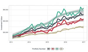تحلیل سری زمانی با پایتون — معرفی انواع مدل ها
