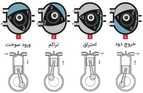 چرخه موتور وانکل
