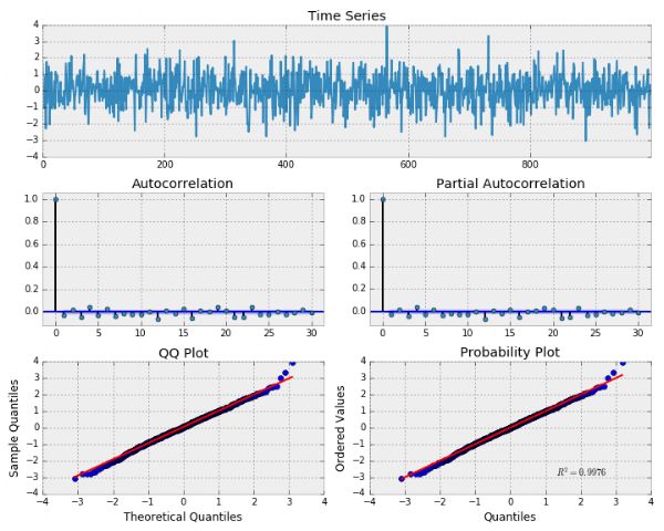 white noise analysis