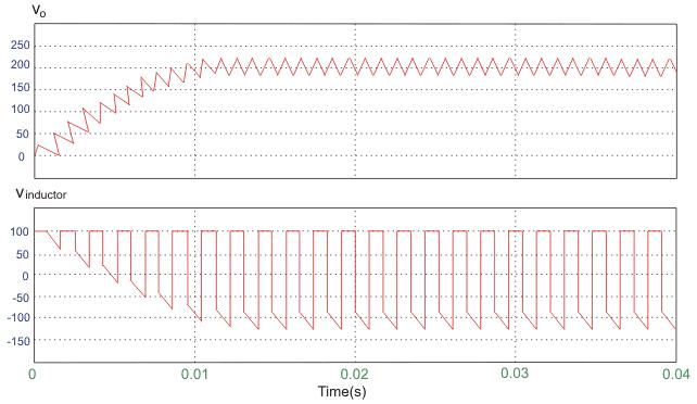 نمودار ولتاژ خروجی و ولتاژ سلف