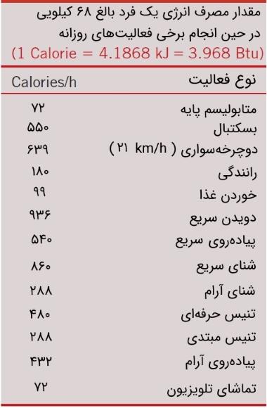 مصرف کالری