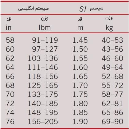 جدول شاخص BMI