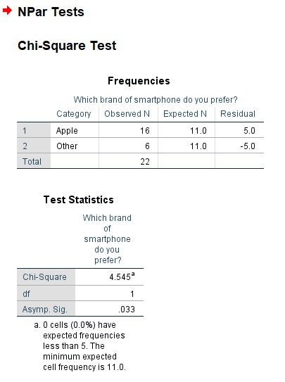 Comparing between groups results in spss