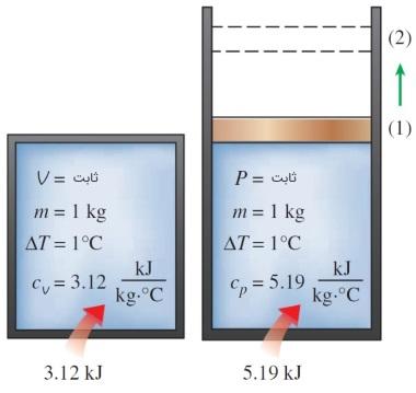 گرمای ویژه در حجم ثابت