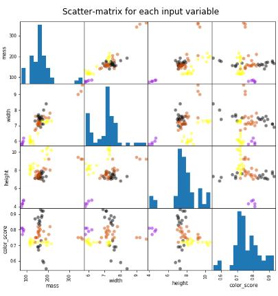 دسته بندی داده ها با پایتون